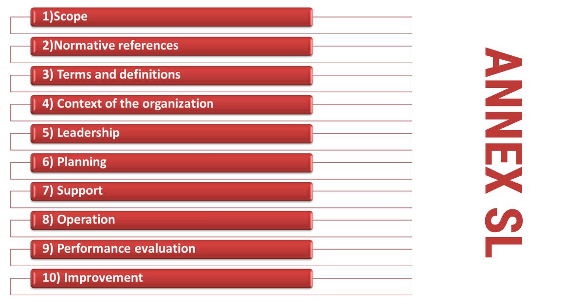 Annex SL ISO Management System Standards