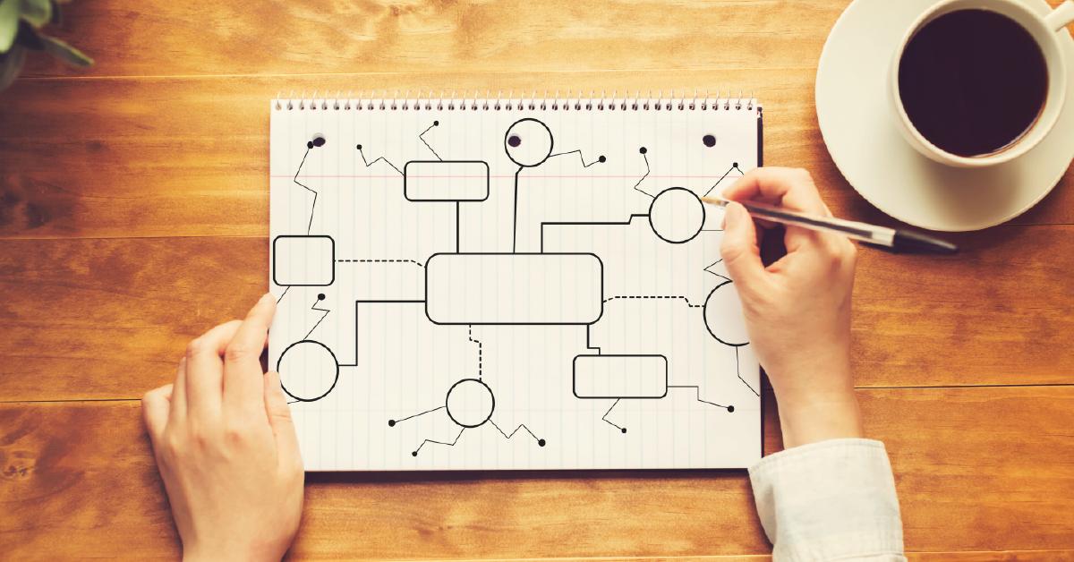 Integrated Management Systems (IMS): Using Flowcharts