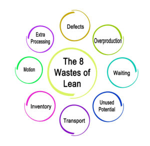 The 8 Wastes of Lean Management Diagram