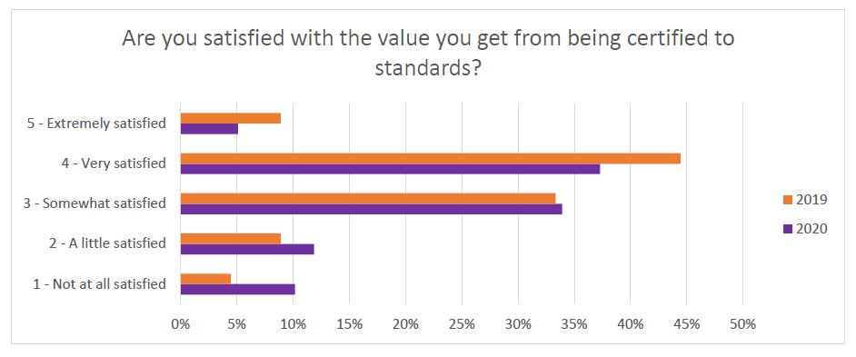 ISO Insight 2 Data