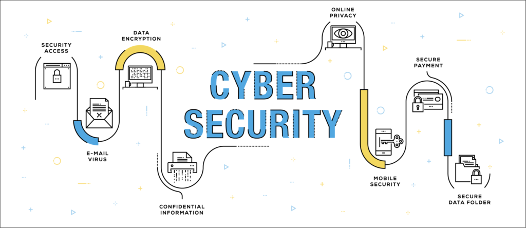 Areas of Cybersecurity for Businesses