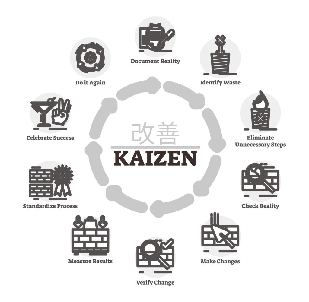 Kaizen: A continuous improvement business strategy