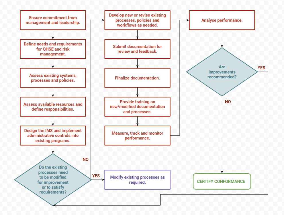 Integrated Management System Development Workflow