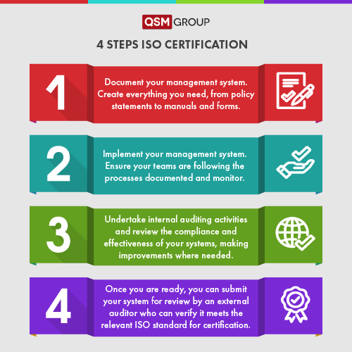 4 Steps to Achieving ISO Certification