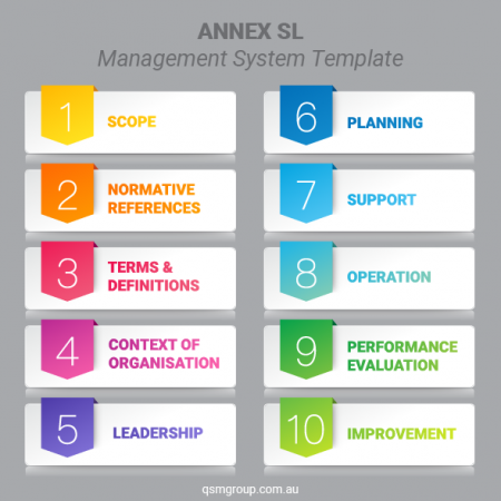 AnnexSL_Management_System_Template_Framework_Integrated_Management_Systems-01